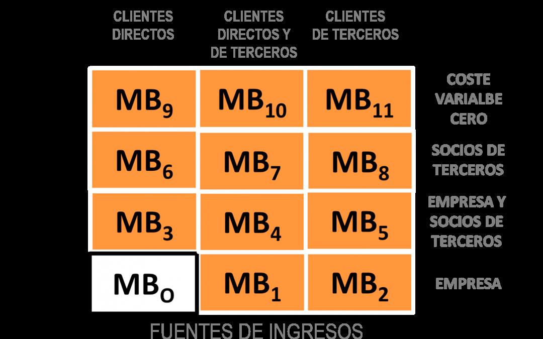 Modelo de Beneficio
