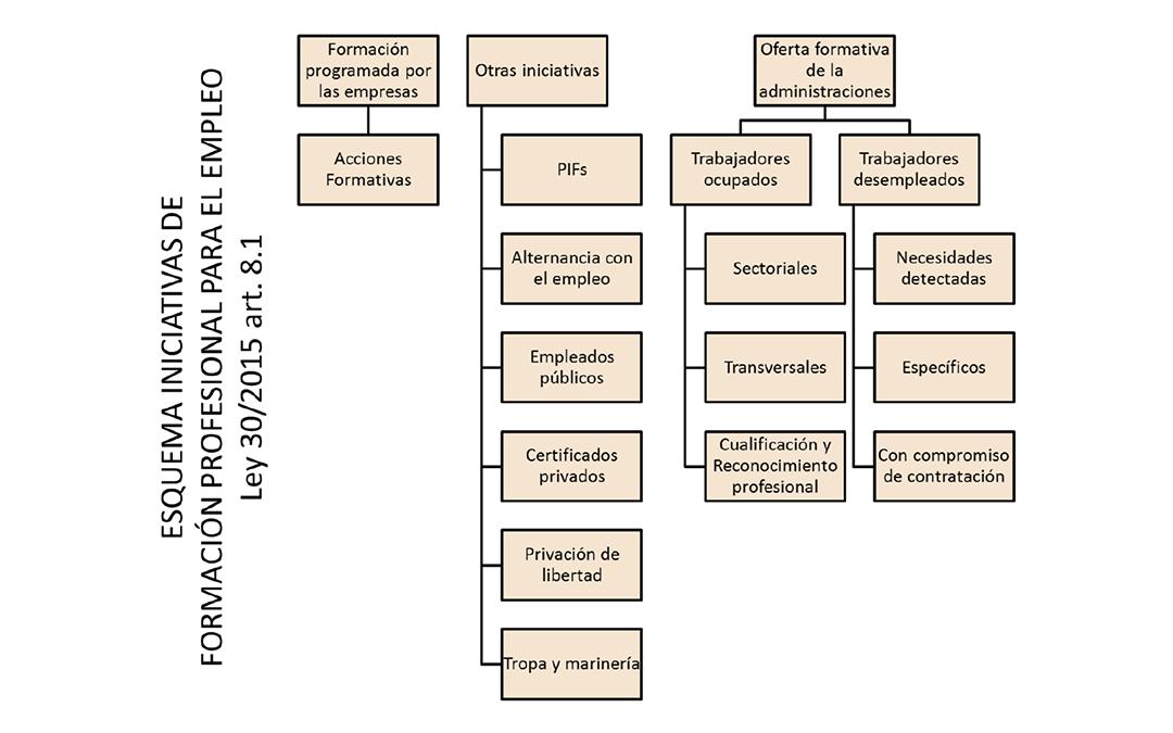 Volumen de Negocio en Formación Profesional para el Empleo