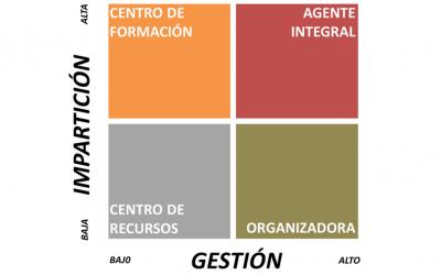 Matriz del mercado de la formación para el empleo