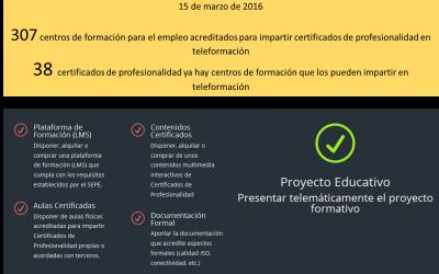 Certificados de Profesionaliadad en Teleformación, situación a 15 de marzo de 2016