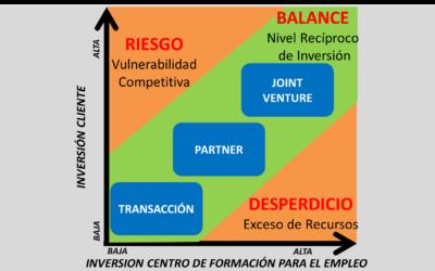 Matriz inversión cliente vs inversión centro de formación para el empleo