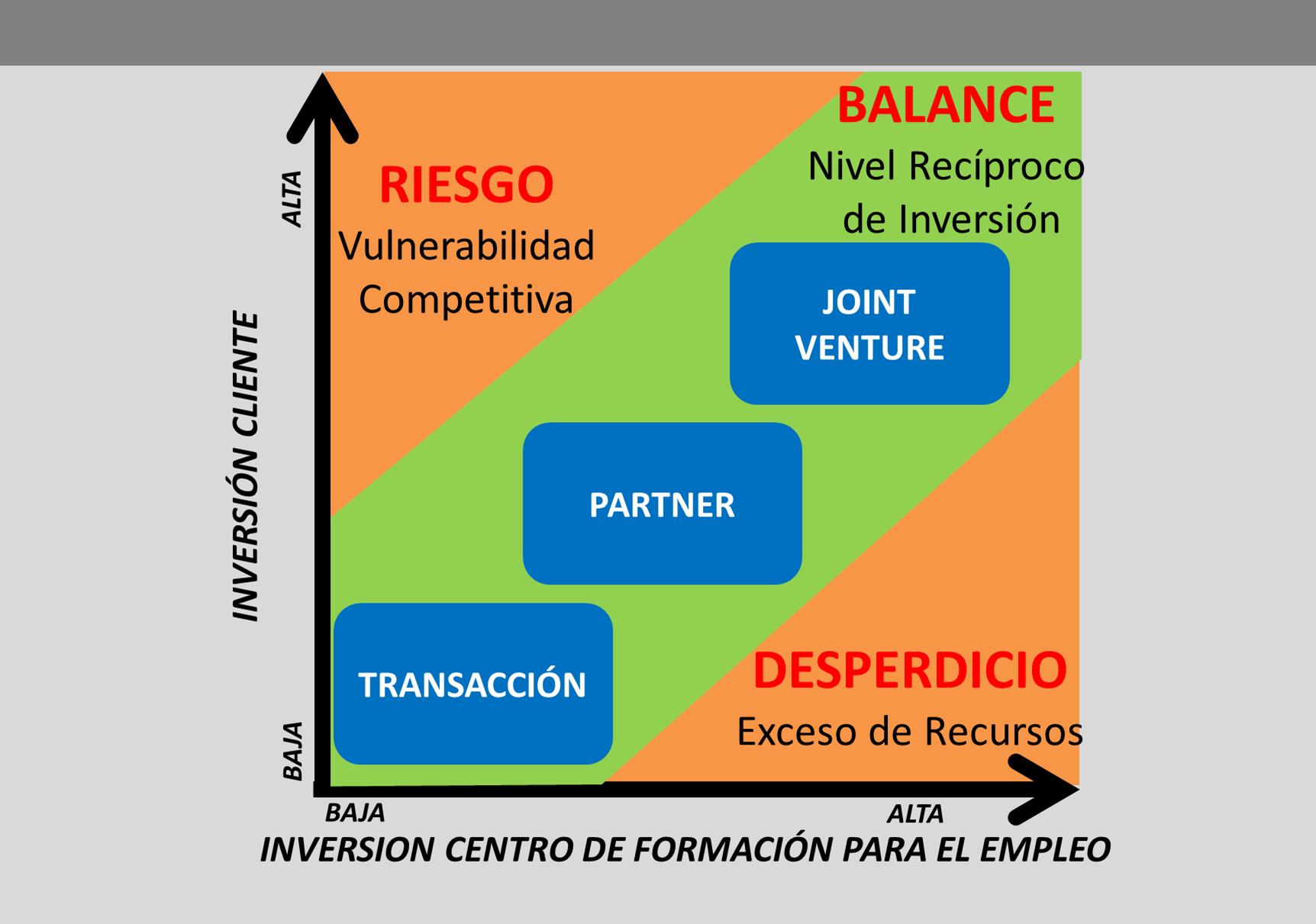 Matriz inversi n cliente vs inversi n centro de formaci n for On centro de formacion