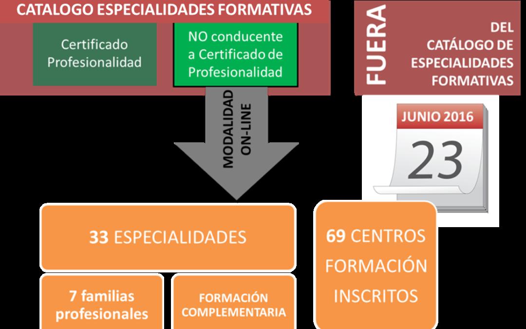 Especialidades Formativas en teleformación, no conducentes a Certificado de Profesionalidad. Situación a 23 de junio de 2016