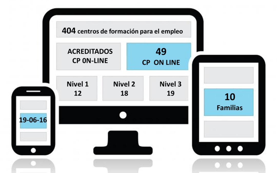 Certificados de Profesionaliadad en Teleformación, situación a 19 de junio de 2016