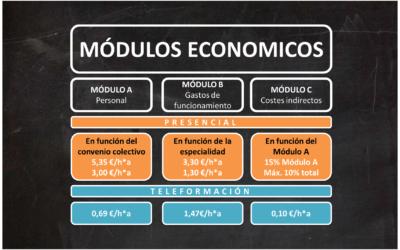 Modulo Económico en función del convenio colectivo