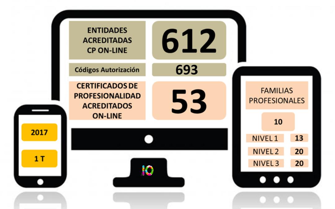 Evolución de la Acreditación de los Certificados de Profesionaliadad en Teleformación 2017 (1T)
