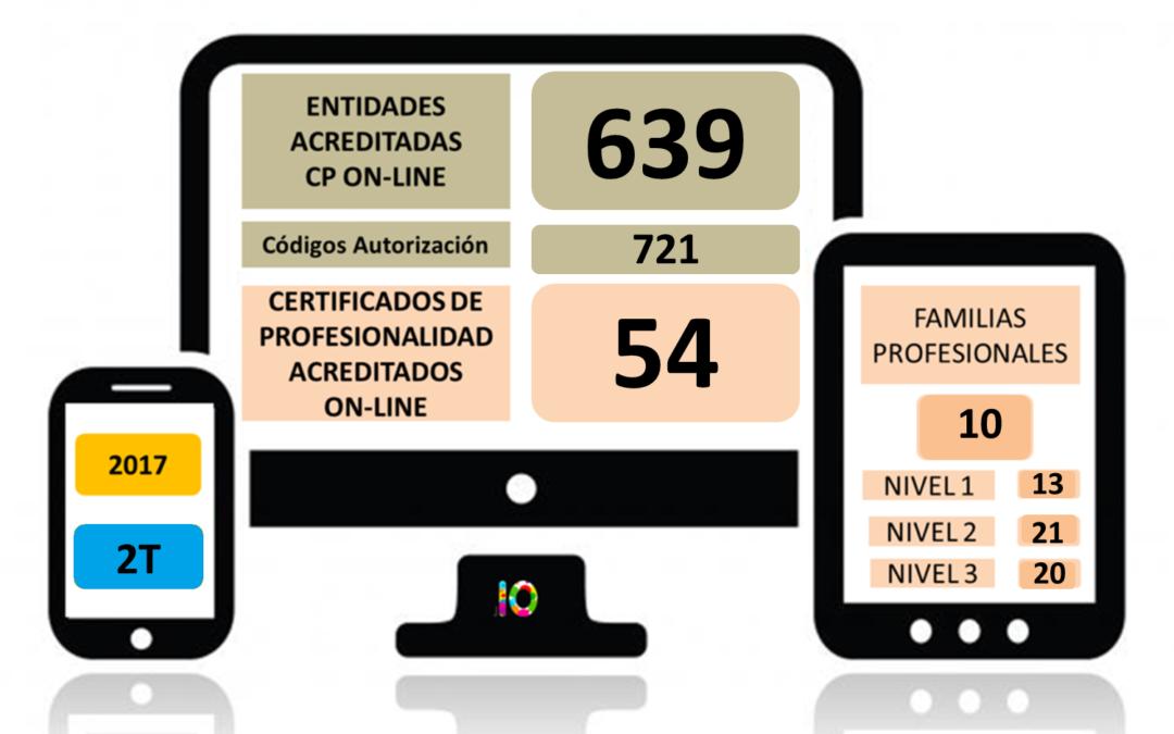 Evolución de la Acreditación de los Certificados de Profesionaliadad en Teleformación 2017 (2T)