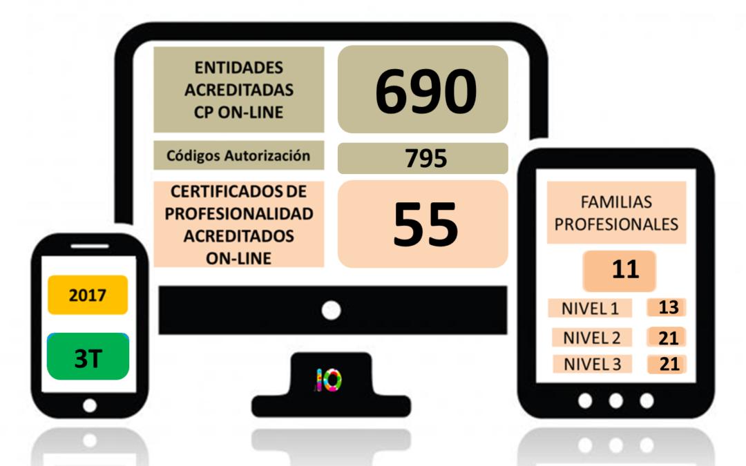 Evolución de la Acreditación de los Certificados de Profesionalidad en Teleformación 2017 (3T)