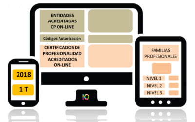 Evolución de la Acreditación de los Certificados de Profesionalidad en Teleformación 2018 (1T)