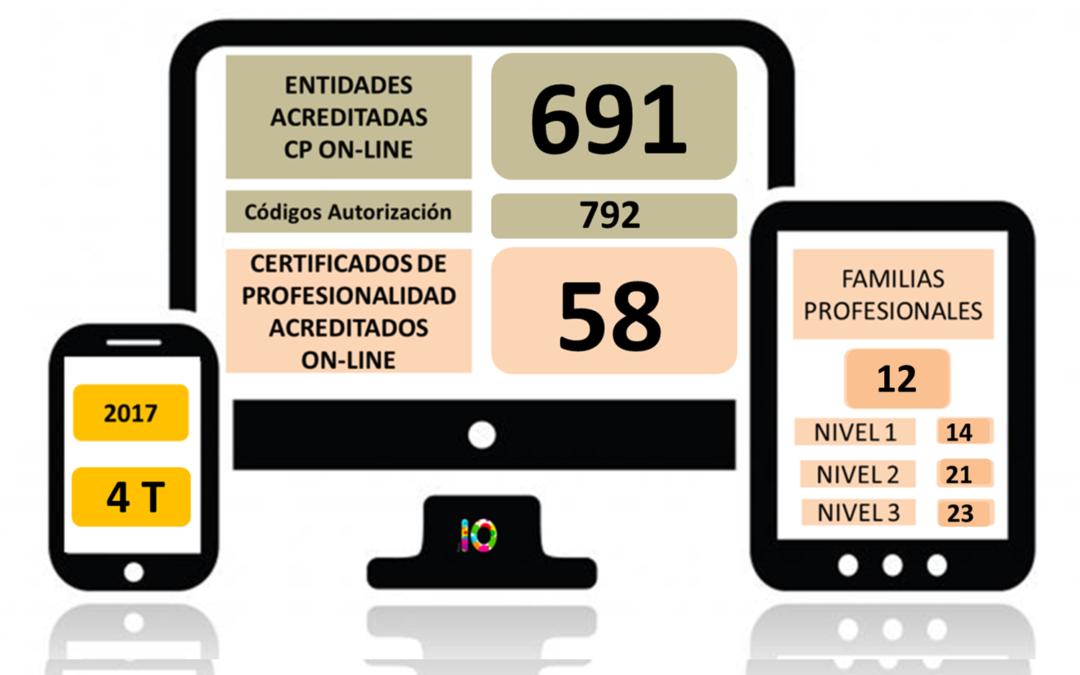 Evolución Certificados de Profesionalidad en Teleformación en 2017