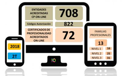 Evolución de la Acreditación de los Certificados de Profesionalidad en Teleformación 2018 (2T)