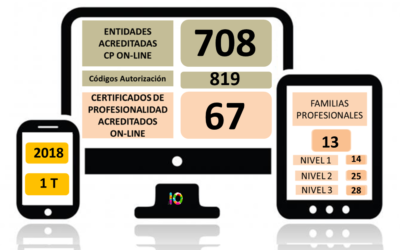 Evolución de la Acreditación de los Certificados de Profesionalidad en Teleformación 2018 (1T) -segundo intento-