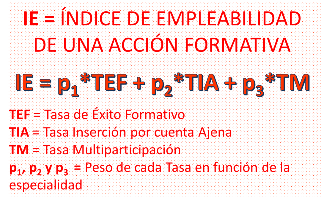 Empleabilidad de una acción formativa