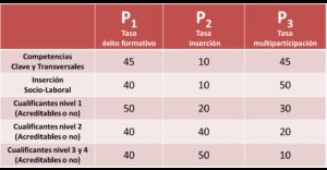 tasa de empleabilidad ponderanción de la tasa de éxito de la formación, tasa de inserción y tasa de multiparticipación
