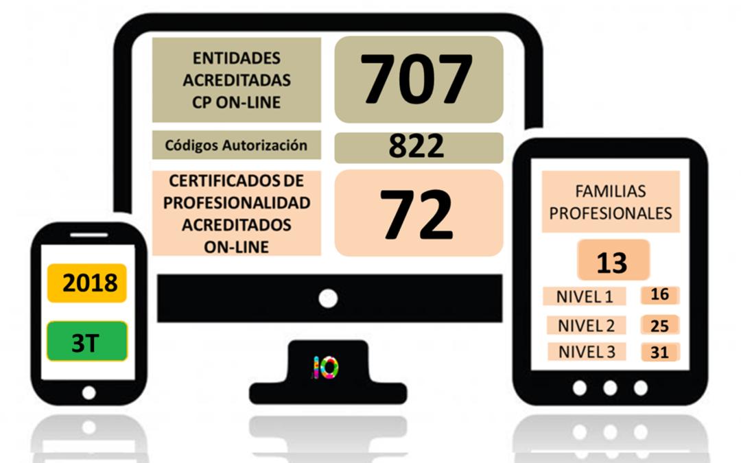 Evolución de la Acreditación de los Certificados de Profesionalidad en Teleformación 2018 (3T)
