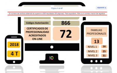 Evolución de la Acreditación de los Certificados de Profesionalidad en Teleformación 2018 (4T)